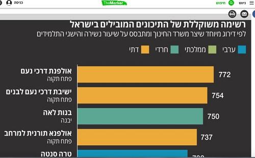 משרד החינוך; ′נועם′ ו′למרחב′ מובילים בדירוג התיכונים המובילים בישראל